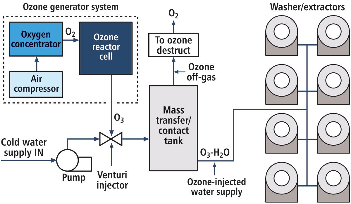 ozone-generating-system-02